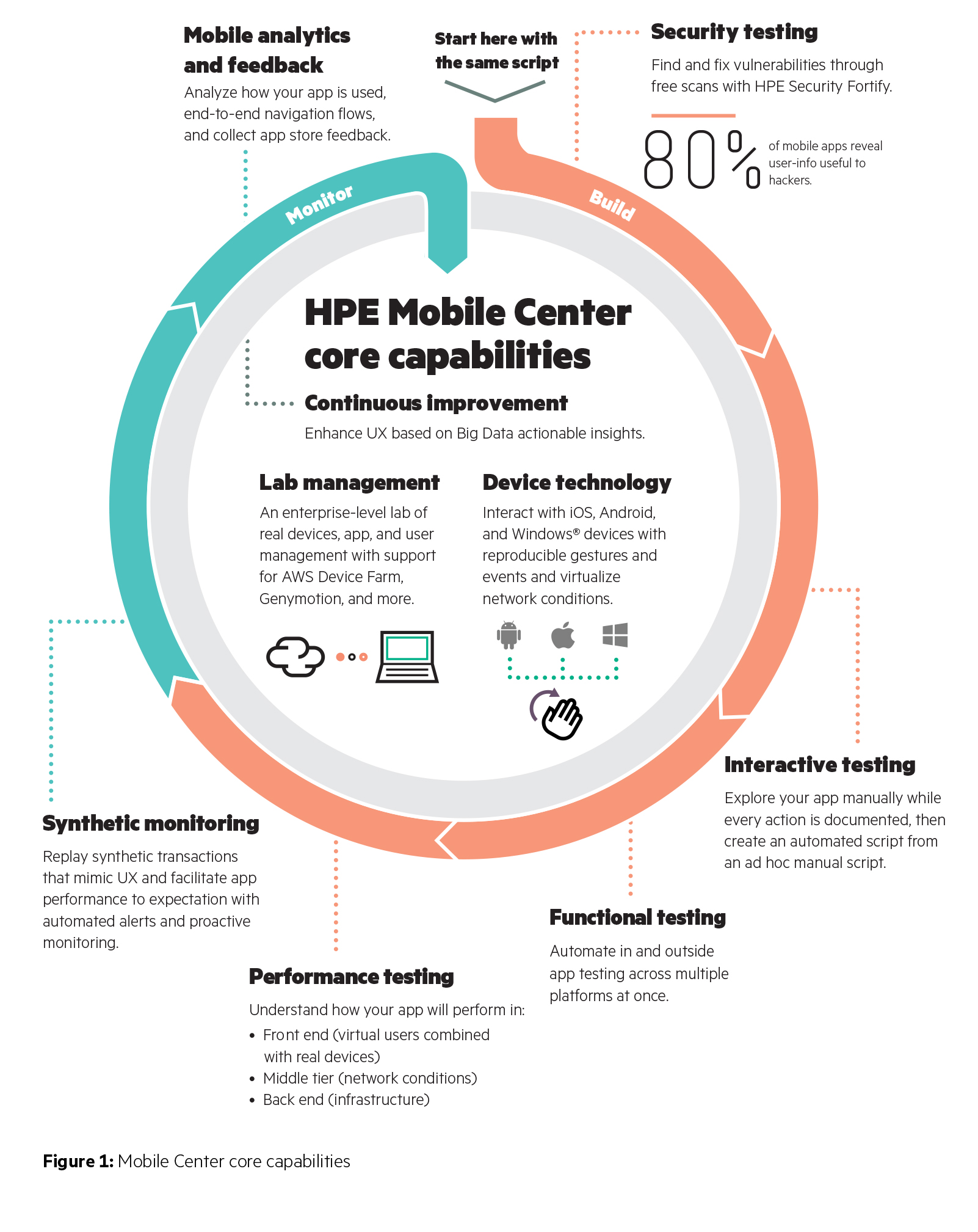 TSM - Master every stage of your mobile app lifecycle with HPE