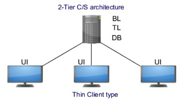 TSM - An overview of Performance Testing on Desktop solutions