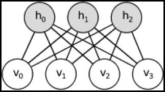 TSM - Restricted Boltzmann Machines