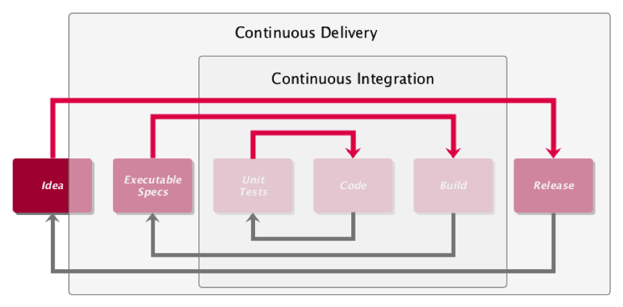 todaysoftmag.com/article/1068/continuous-delivery